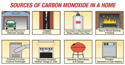 Sources of carbon monoxide in a New Albany home.