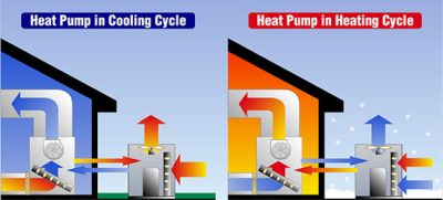Without proper heat pump repair, your cycle won't work correctly on your New Albany home.
