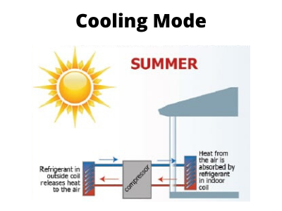 How does a heat pump work in cooling mode? It moves the outside warm air into your New Albany, IN home.