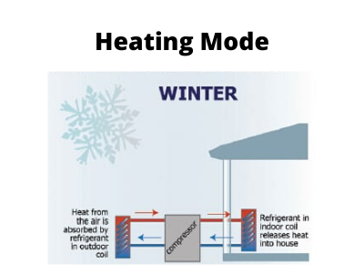 How does a heat pump work in heating mode? It removes the warm air from inside your New Albany, IN home.