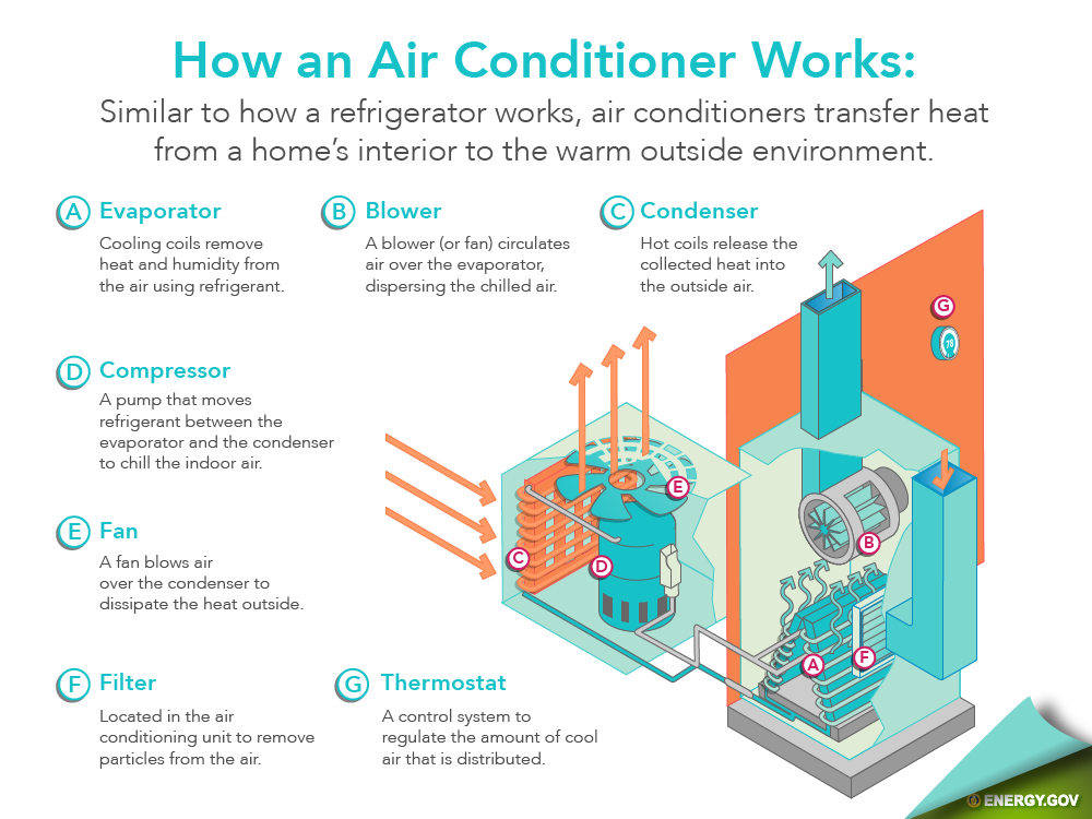 Your air conditioner uses several parts to keep the cool air conditioning running in your New Albany, IN home.